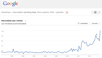 Standing-desk_google-trends